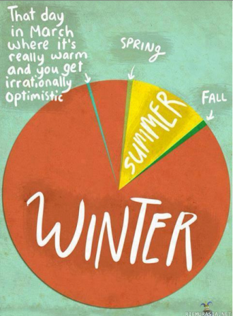 Season pie chart